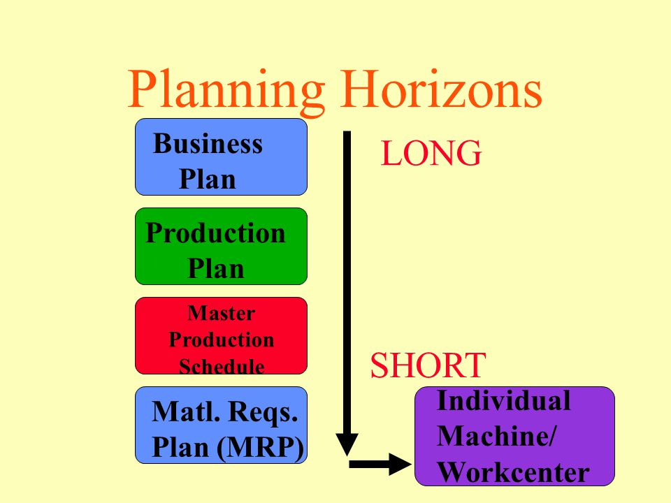 Planning Horizons Business Plan Production Plan Master Production Schedule Matl.