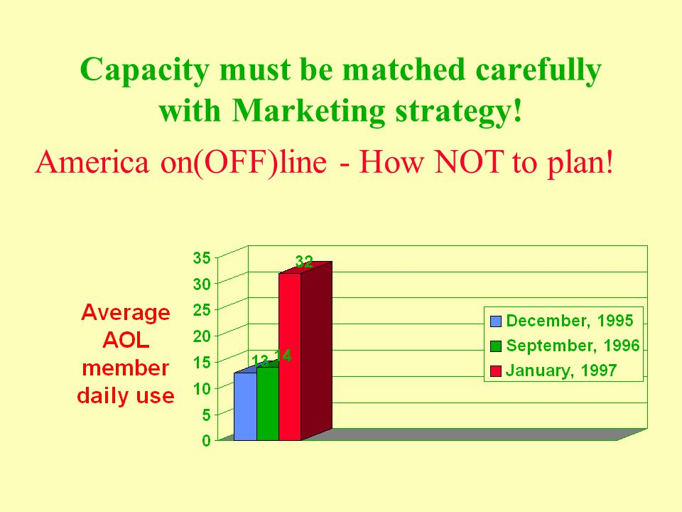 Wait and See Strategy CONCEPT: Small, Frequent jumps in capacity Lags behind demand, relying on short-term operations ADVANTAGES: Minimize risk Greater flexibility