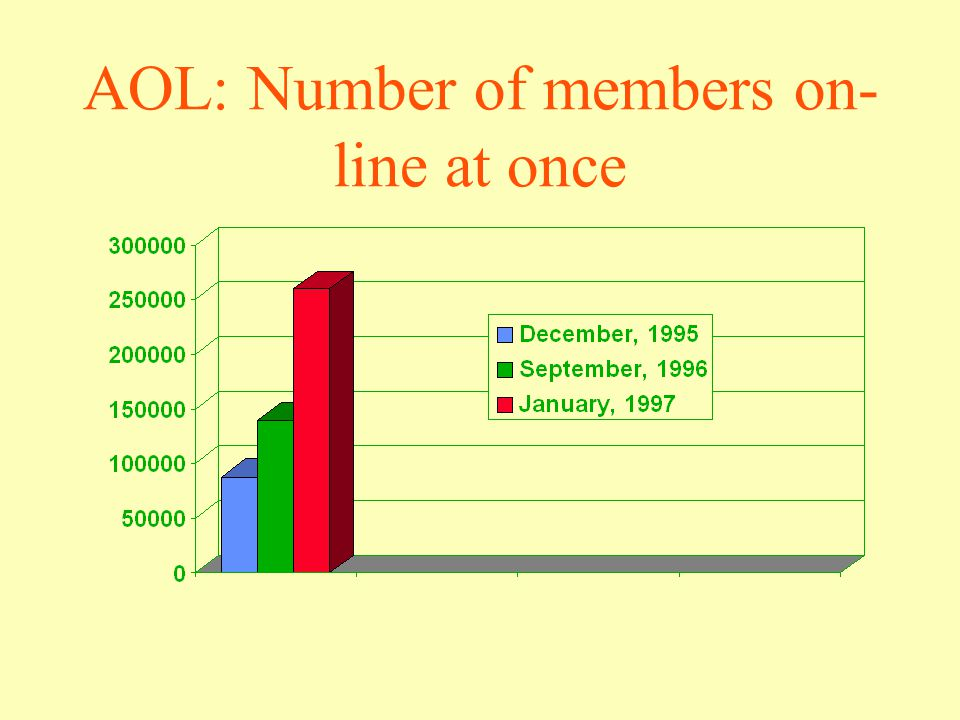 AOL: Number of members on- line at once