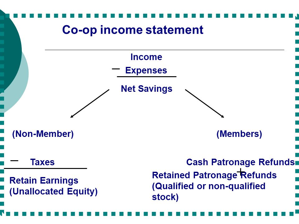 Co-op income statement Income Expenses Net Savings (Non-Member) Taxes Retain Earnings (Unallocated Equity) (Members) Cash Patronage Refunds Retained Patronage Refunds (Qualified or non-qualified stock)