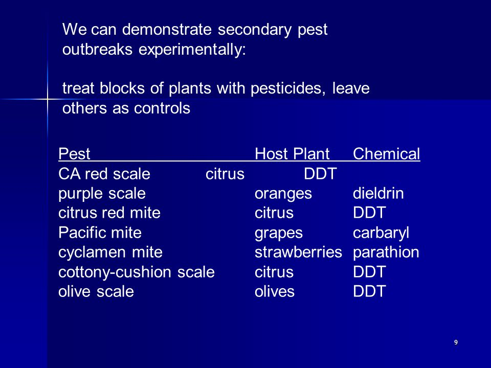 10 Reaction to resistance, resurgence and secondary pest outbreak was to increase pesticide use.