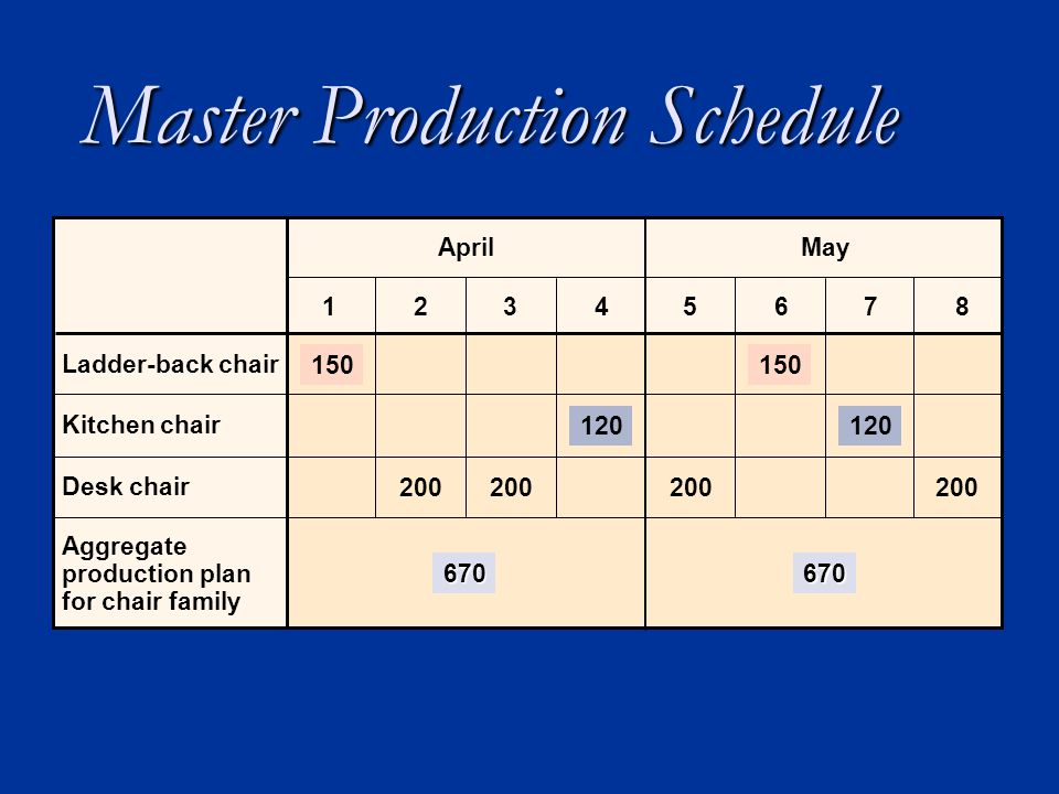 Master Production Schedule 200 Ladder-back chair Kitchen chair Desk chair 12 AprilMay 670 345678 200 150 120 200 150 200 120 Aggregate production plan for chair family 670