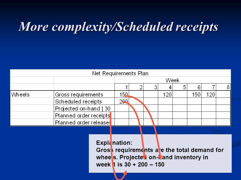 Explanation: Gross requirements are the total demand for wheels. Projected on-hand inventory in week 1 is 30 + 200 – 150