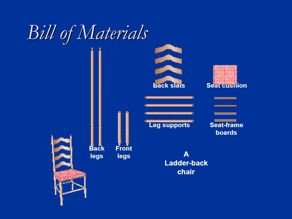 Bill of Materials Seat cushion Seat-frame boards Front legs A Ladder-back chair Back legs Leg supports Back slats
