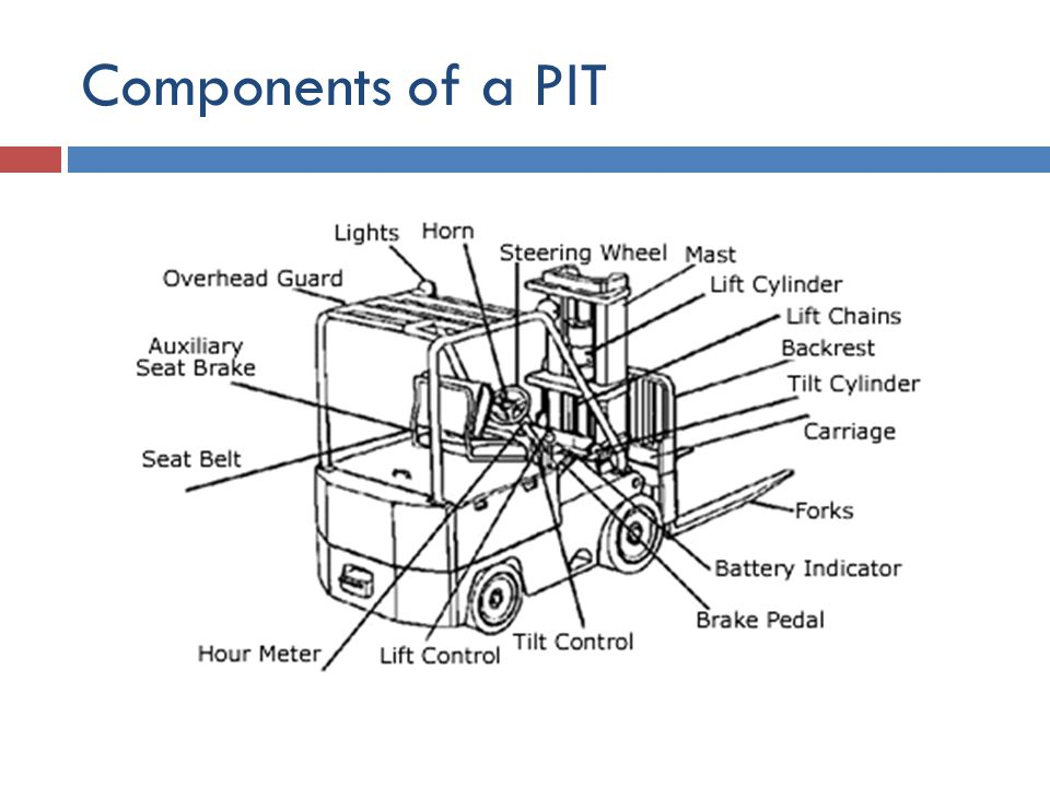 Components of a PIT