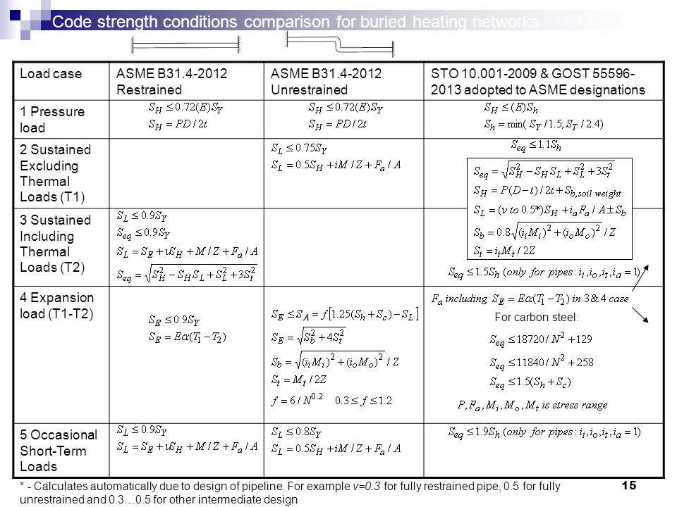 15 Code strength conditions comparison for buried heating networks Load caseASME B31.4-2012 Restrained ASME B31.4-2012 Unrestrained STO 10.001-2009 & GOST 55596- 2013 adopted to ASME designations 1 Pressure load 2 Sustained Excluding Thermal Loads (T1) 3 Sustained Including Thermal Loads (T2) 4 Expansion load (T1-T2) 5 Occasional Short-Term Loads For carbon steel: * - Calculates automatically due to design of pipeline.