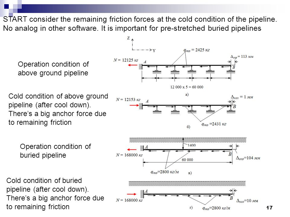 17 START consider the remaining friction forces at the cold condition of the pipeline.