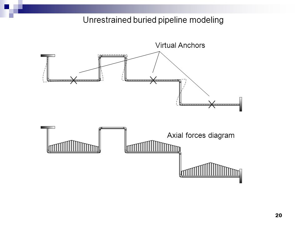20 Unrestrained buried pipeline modeling Virtual Anchors Axial forces diagram