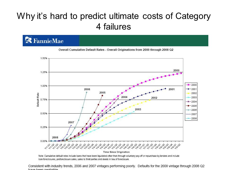 Why it's hard to predict ultimate costs of Category 4 failures