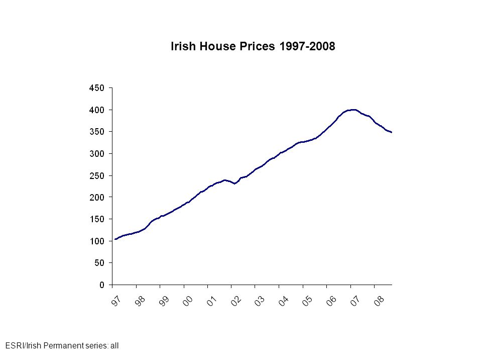 Irish House Prices 1997-2008 ESRI/Irish Permanent series: all