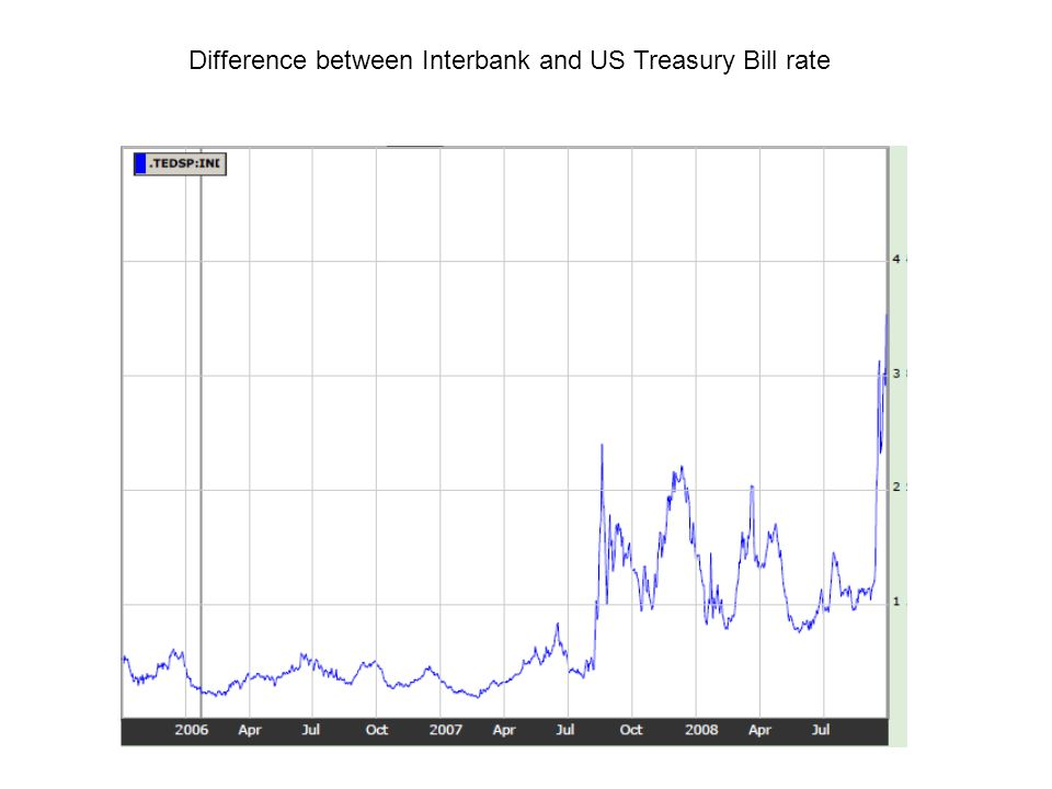Difference between Interbank and US Treasury Bill rate