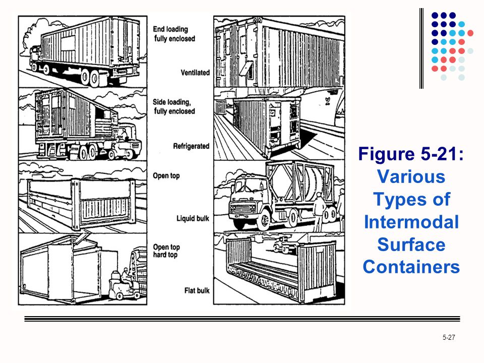 5-27 Figure 5-21: Various Types of Intermodal Surface Containers