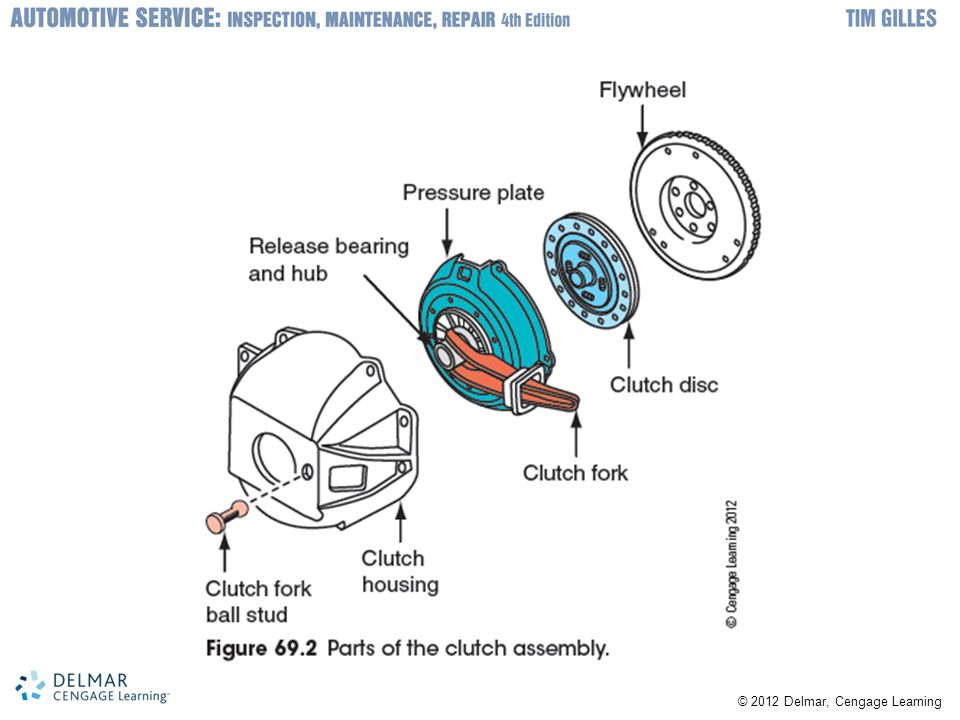 Clutch Disc Characteristics –Clutch hub: inner part of disc and has splines –Torsional dampers: absorb shock –Clutch disc has facings made of friction material Contain molded or woven asbestos –Facings riveted to both sides of cushion plate Cushion plate is riveted to disc plate –Clutch is engaged: air is trapped in grooves Clutch is released: trapped air pushes disc away from pressure plate and flywheel