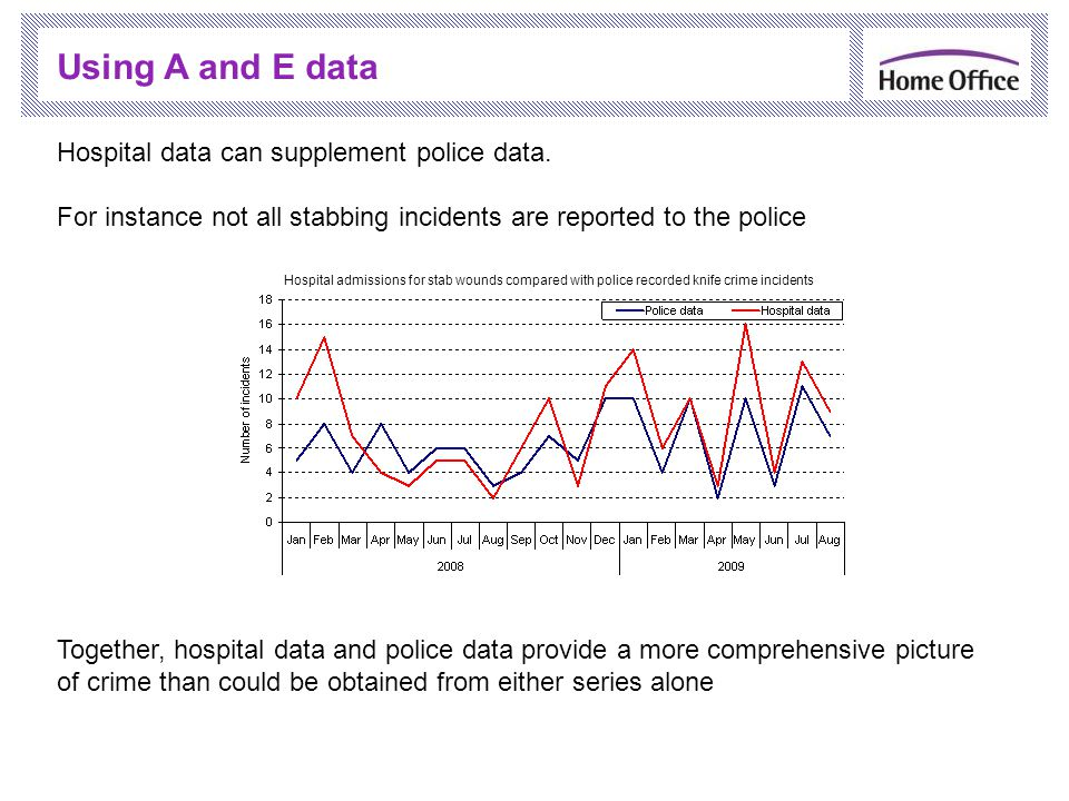 Hospital data can supplement police data.