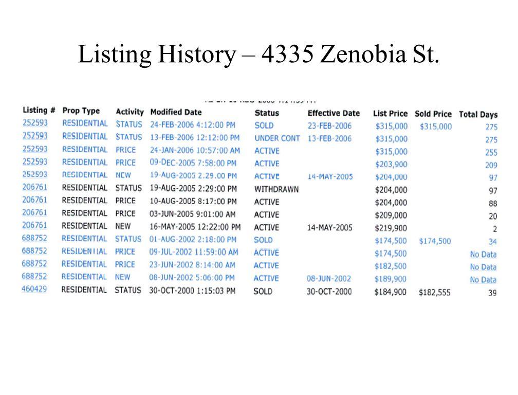 4335 Zenobia St.