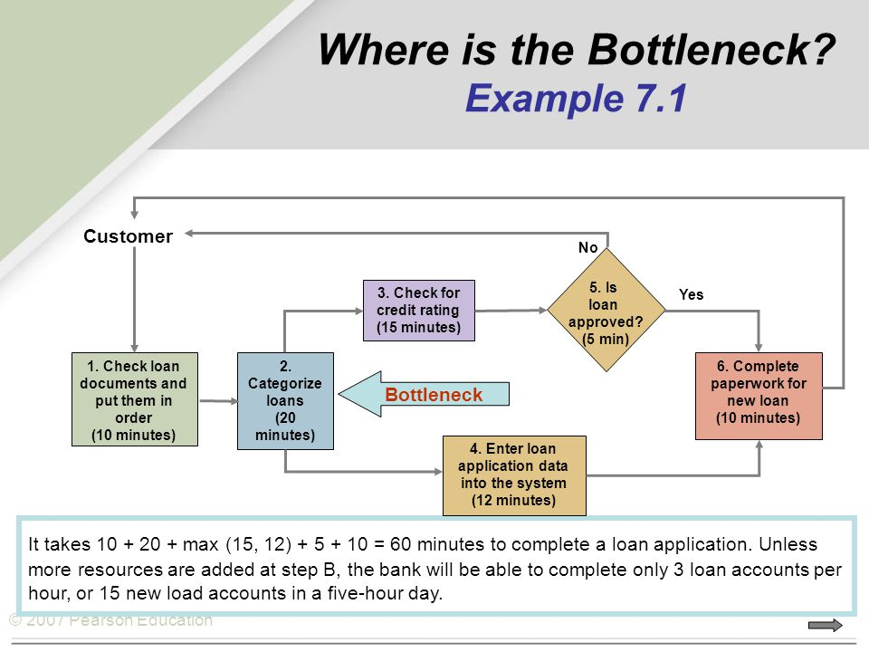 © 2007 Pearson Education Where is the Bottleneck? Example 7.1 It takes 10 + 20 + max (15, 12) + 5 + 10 = 60 minutes to complete a loan application. Un