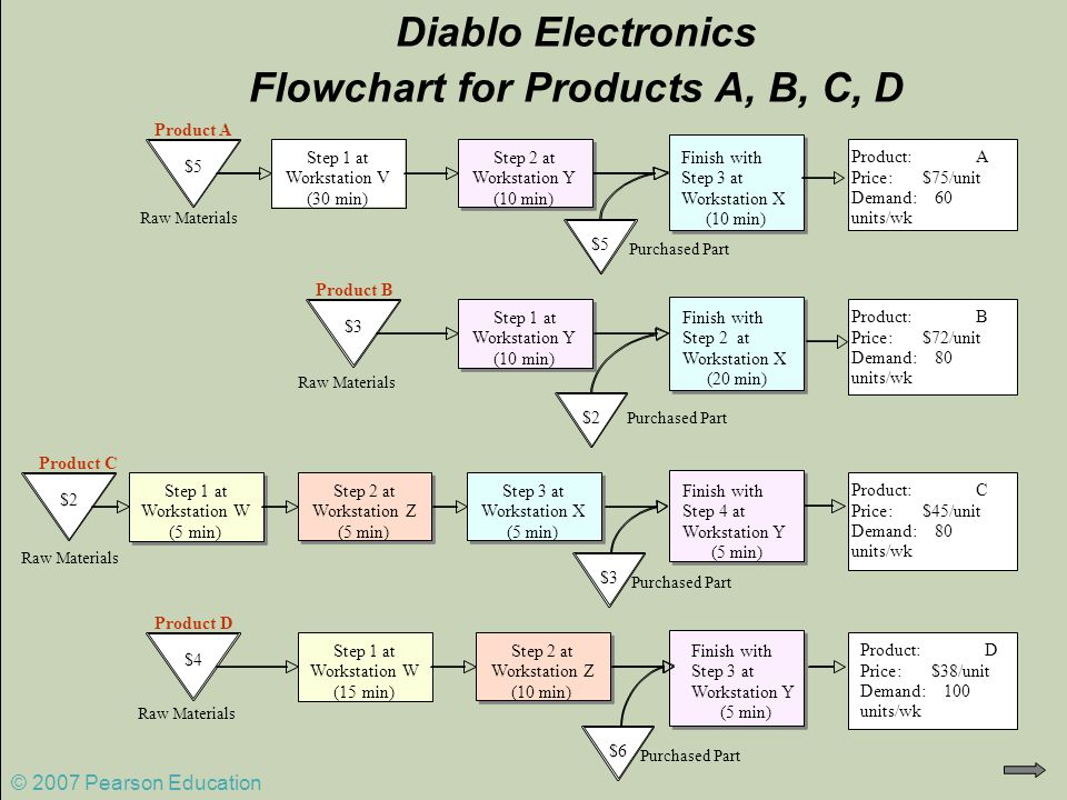 © 2007 Pearson Education Diablo Electronics Flowchart for Products A, B, C, D Purchased Part