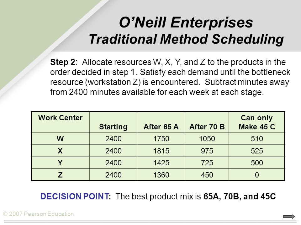 © 2007 Pearson Education O'Neill Enterprises Traditional Method Scheduling Step 2: Allocate resources W, X, Y, and Z to the products in the order deci