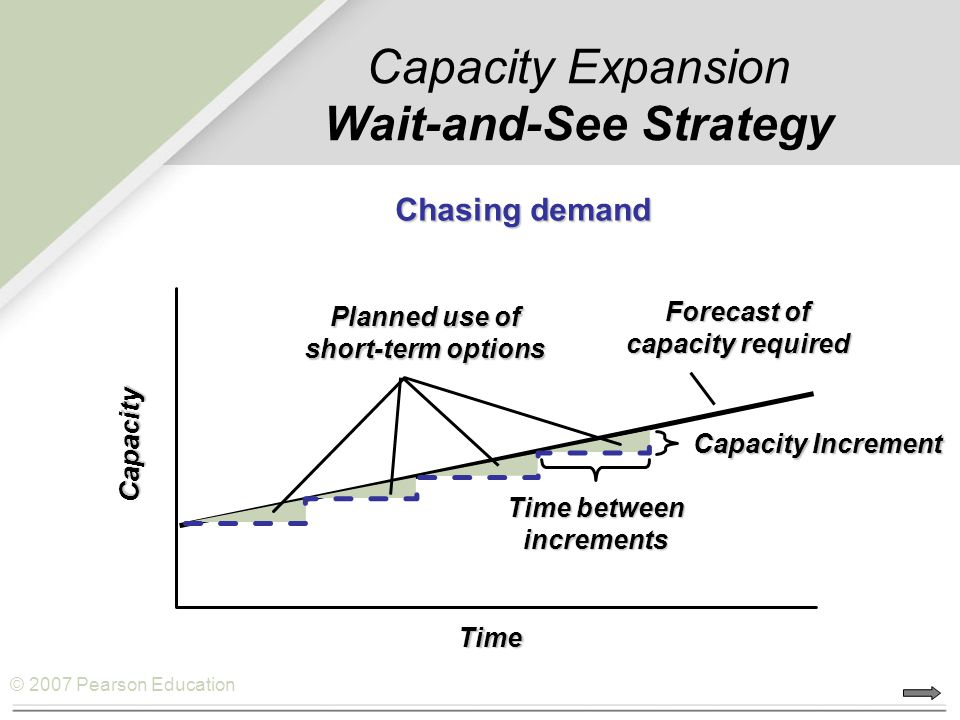 © 2007 Pearson Education Capacity Expansion Wait-and-See Strategy Time Capacity Forecast of capacity required Planned use of short-term options Time b