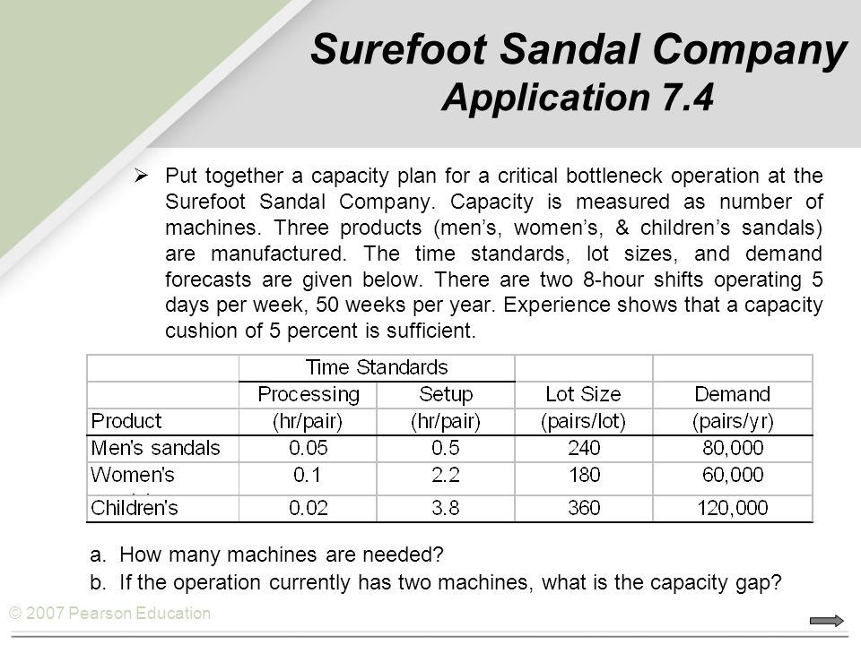 © 2007 Pearson Education Surefoot Sandal Company Application 7.4  Put together a capacity plan for a critical bottleneck operation at the Surefoot Sa