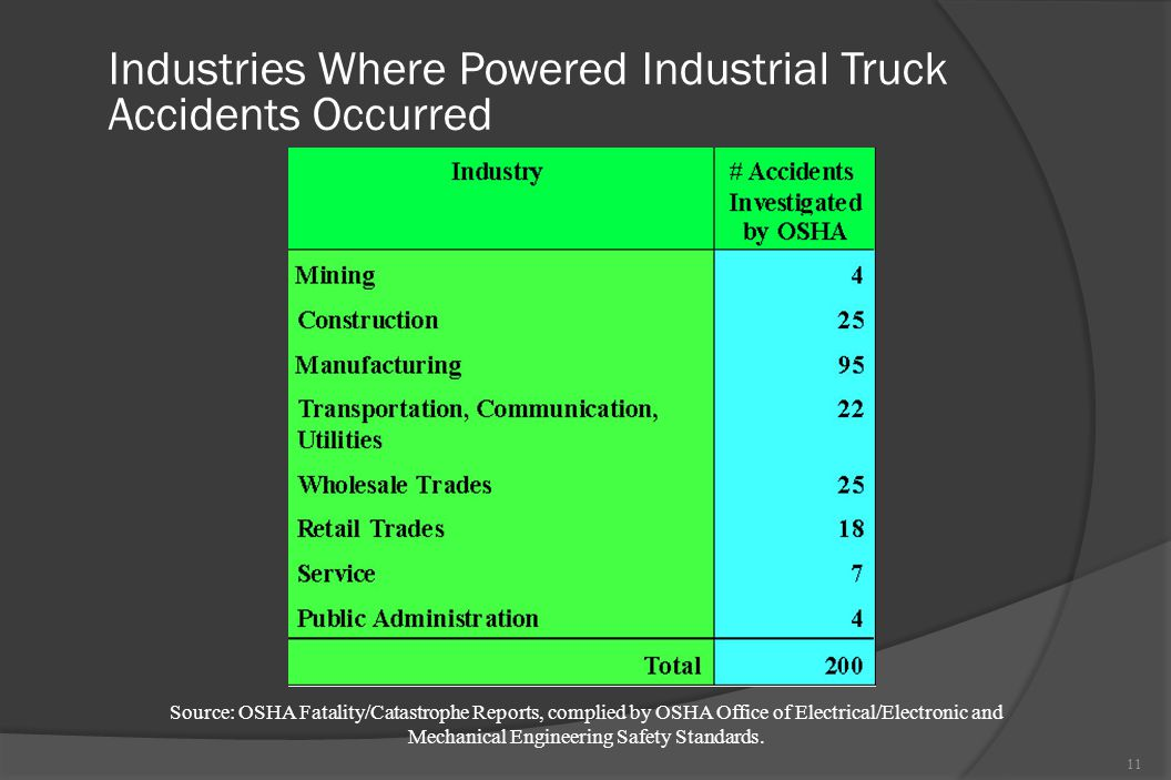 Industries Where Powered Industrial Truck Accidents Occurred 11 Source: OSHA Fatality/Catastrophe Reports, complied by OSHA Office of Electrical/Elect