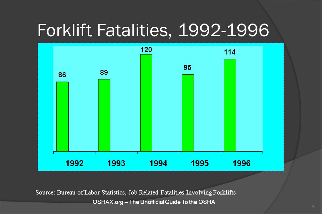 Forklift Fatalities, 1992-1996 9 Source: Bureau of Labor Statistics, Job Related Fatalities Involving Forklifts OSHAX.org – The Unofficial Guide To th