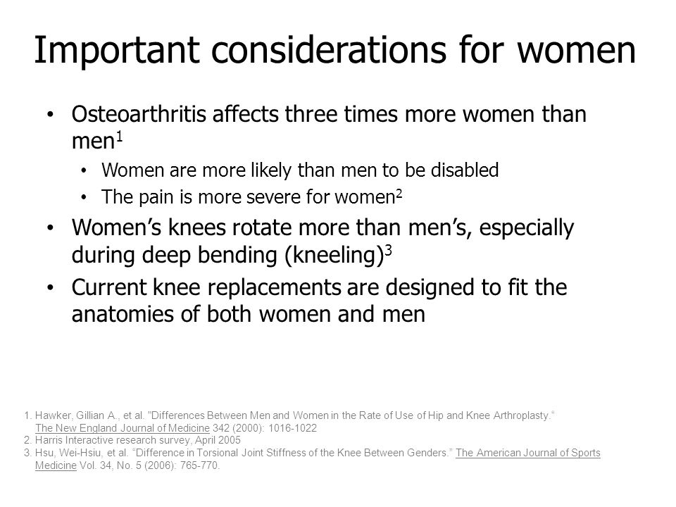 Important considerations for women Osteoarthritis affects three times more women than men 1 Women are more likely than men to be disabled The pain is more severe for women 2 Women's knees rotate more than men's, especially during deep bending (kneeling) 3 Current knee replacements are designed to fit the anatomies of both women and men 1.