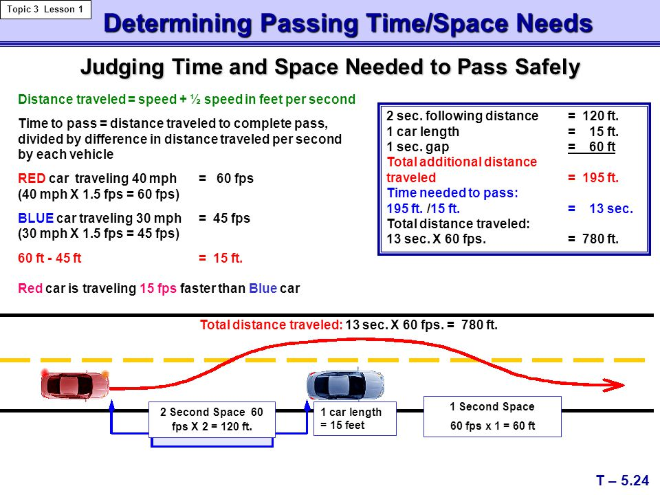 Determining Passing Time/Space Needs Determining Passing Time/Space Needs T – 5.24 Topic 3 Lesson 1 2 Second Space 60 fps X 2 = 120 ft. Total distance