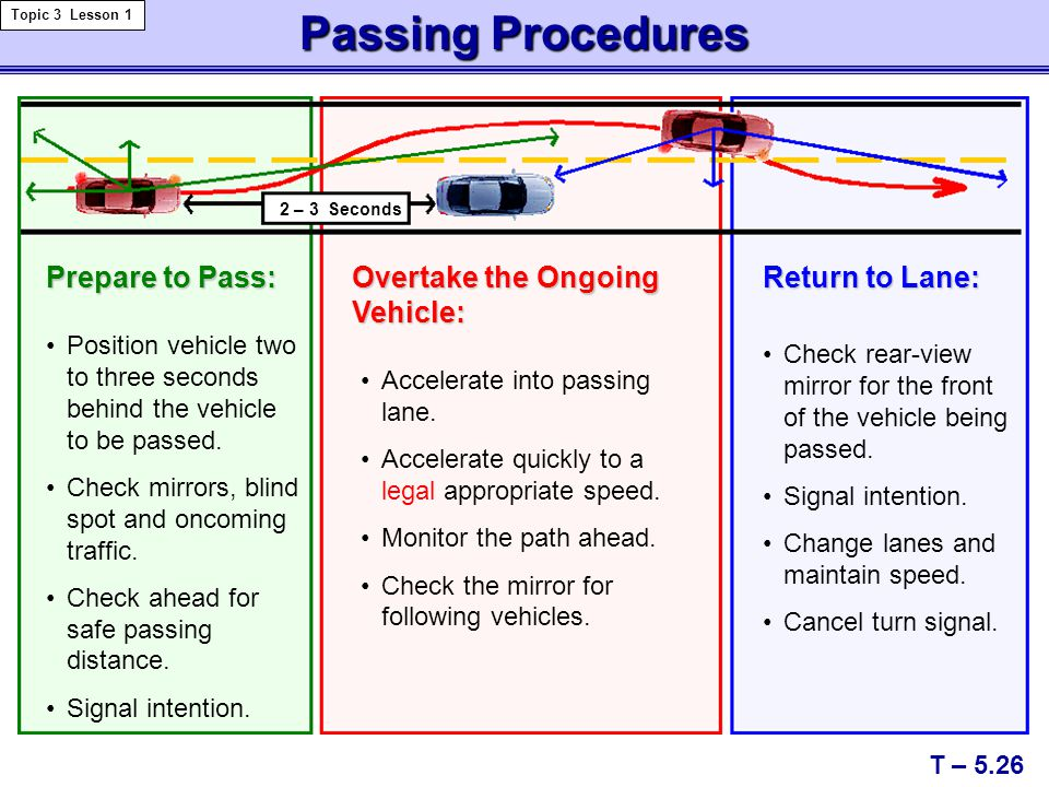 Passing Procedures T – 5.26 Topic 3 Lesson 1 2 – 3 Seconds Prepare to Pass: Position vehicle two to three seconds behind the vehicle to be passed. Che