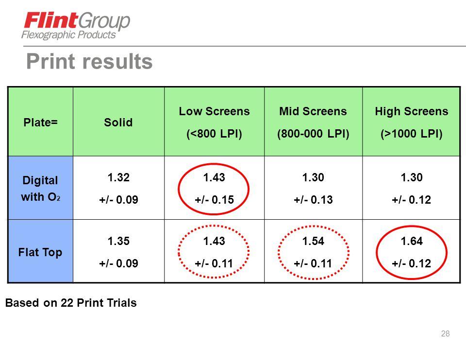 28 Plate=Solid Low Screens (<800 LPI) Mid Screens (800-000 LPI) High Screens (>1000 LPI) Digital with O 2 1.32 +/- 0.09 1.43 +/- 0.15 1.30 +/- 0.13 1.
