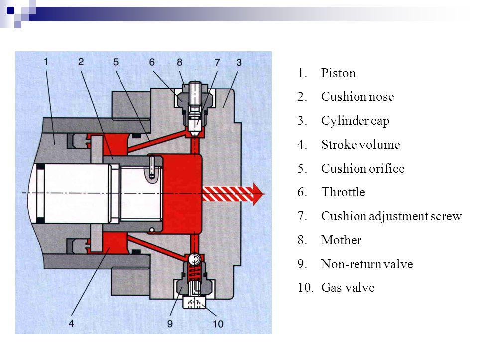 1.Piston 2.Cushion nose 3.Cylinder cap 4.Stroke volume 5.Cushion orifice 6.Throttle 7.Cushion adjustment screw 8.Mother 9.Non-return valve 10.Gas valv