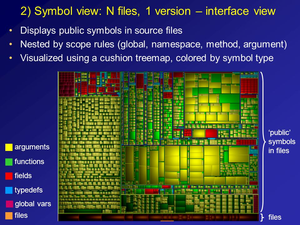 2) Symbol view: N files, 1 version – interface view files 'public' symbols in files Displays public symbols in source files Nested by scope rules (glo