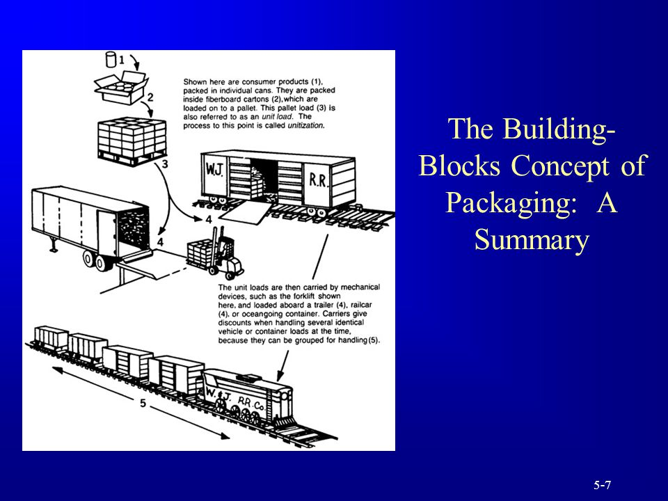 5-7 The Building- Blocks Concept of Packaging: A Summary