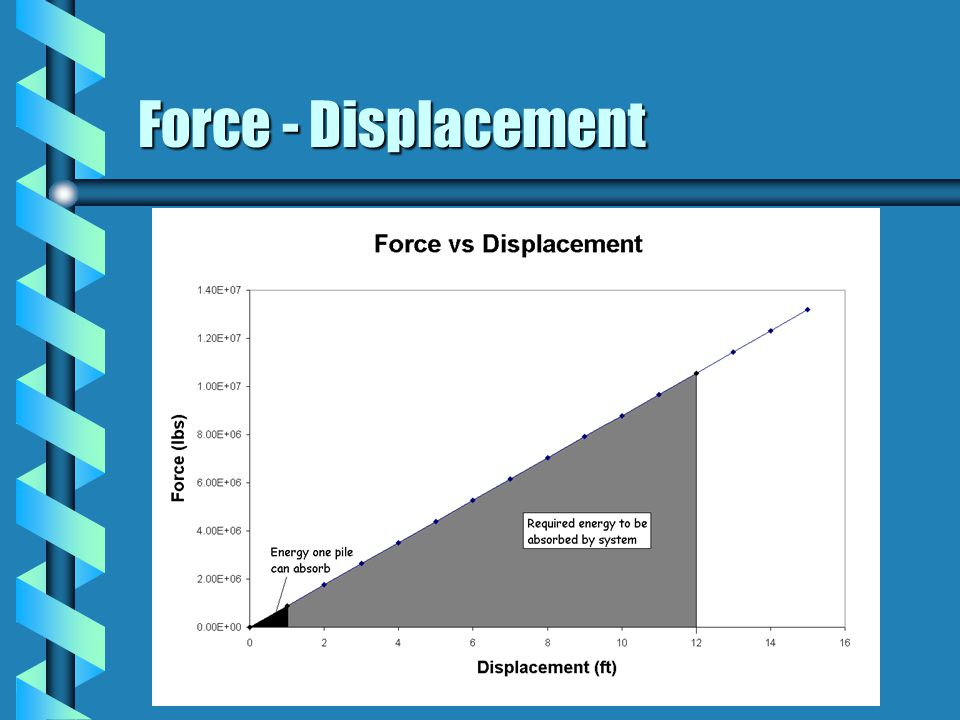 Force - Displacement