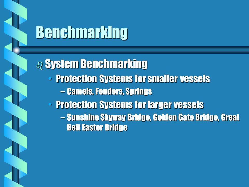 Benchmarking b Functional Benchmarking Energy Absorbing SystemsEnergy Absorbing Systems –Hex-Foam, Cushion Wall, Hexalite, Fluidic Shocks Cushion Wall Hex-Foam Sandwich