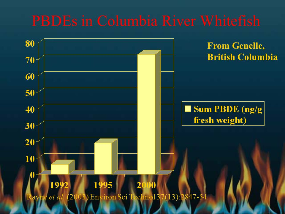 PBDEs in Columbia River Whitefish From Genelle, British Columbia Rayne et al. (2003) Environ Sci Technol 37(13):2847-54.