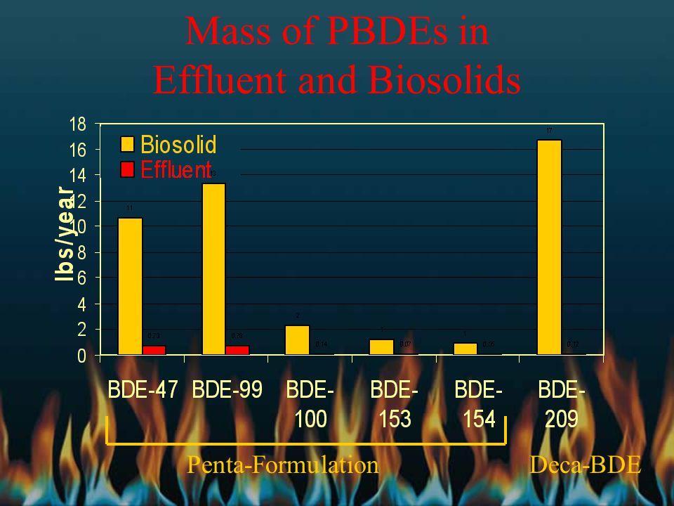 Mass of PBDEs in Effluent and Biosolids Penta-FormulationDeca-BDE