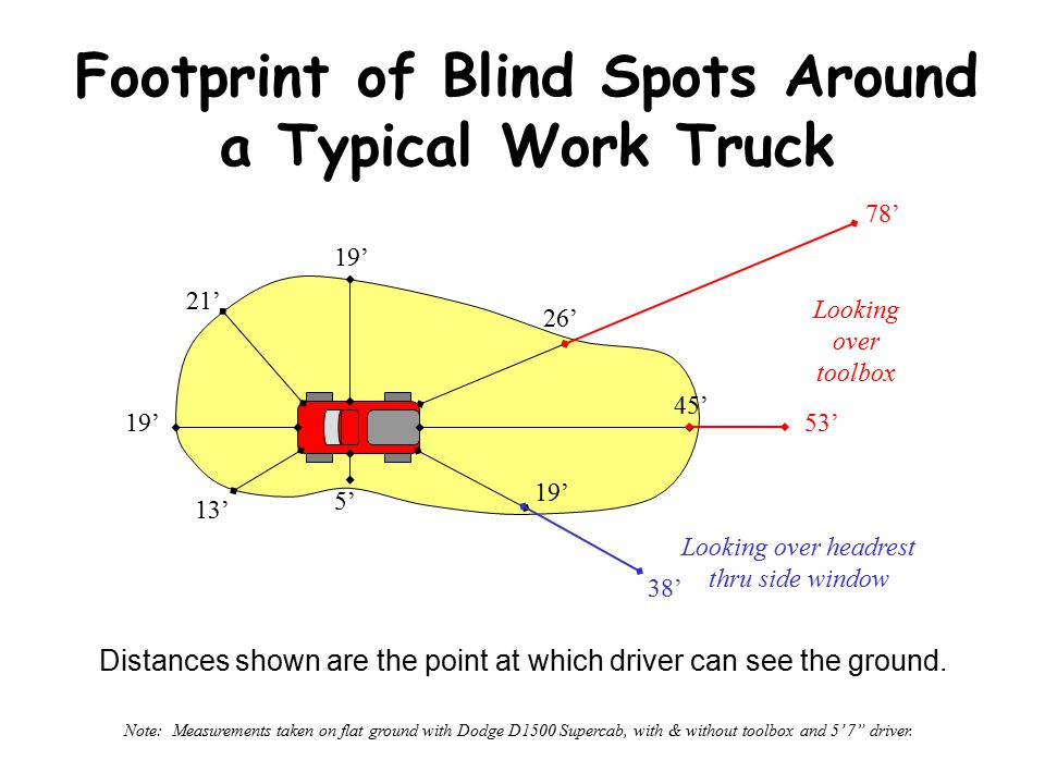 Driving Blind Spots Blindspots in your Space Cushion The following presentation derived from information developed by external sources