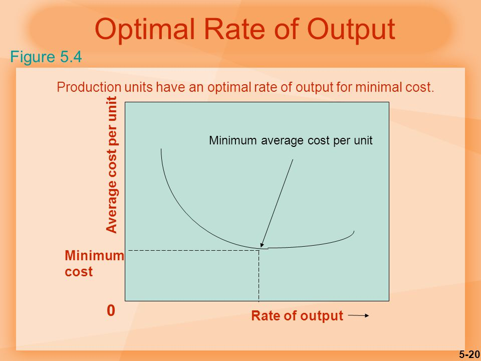 5-20 Optimal Rate of Output Minimum cost Average cost per unit 0 Rate of output Production units have an optimal rate of output for minimal cost.