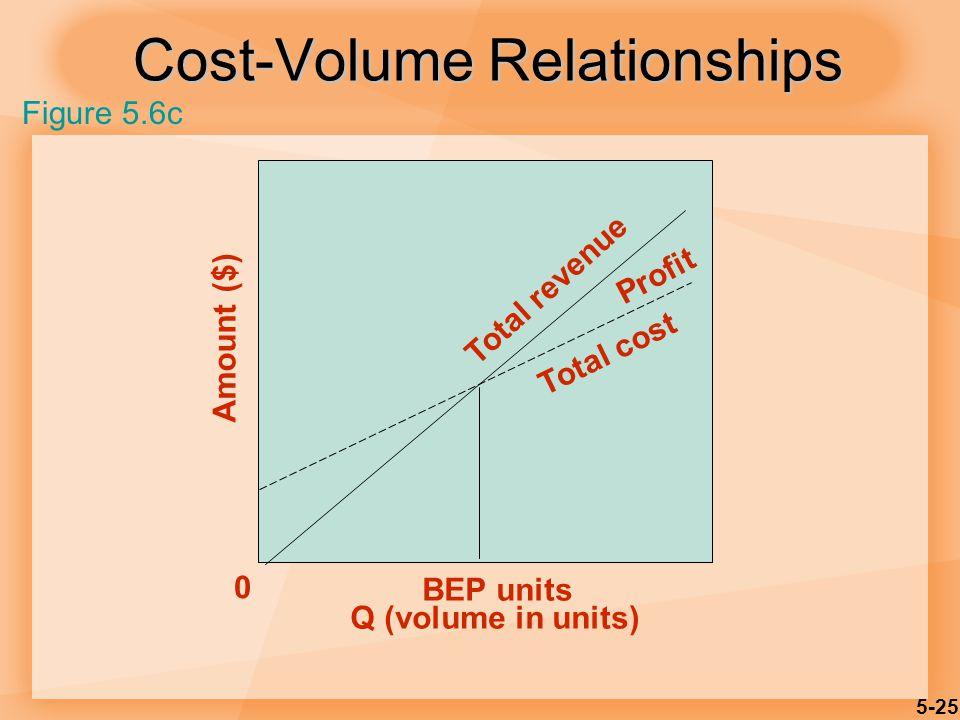 5-25 Cost-Volume Relationships Amount ($) Q (volume in units) 0 BEP units Profit Total revenue Total cost Figure 5.6c