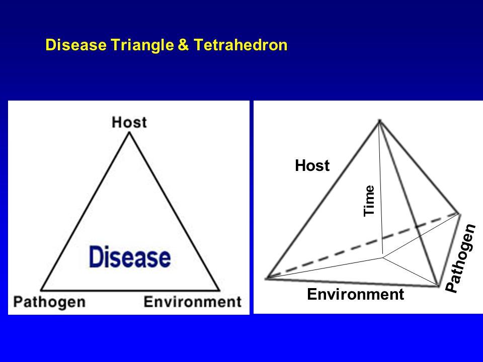 Disease Triangle & Tetrahedron Host Pathogen Environment Time