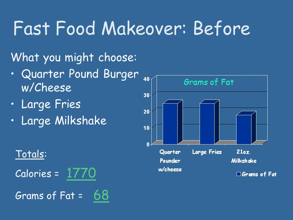 Fast Food Makeover: Before What you might choose: Quarter Pound Burger w/Cheese Large Fries Large Milkshake Totals: 1770 Grams of Fat = 68 Calories = Grams of Fat