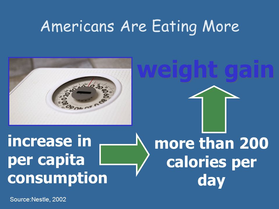 more than 200 calories per day weight gain increase in per capita consumption Source:Nestle, 2002 Americans Are Eating More