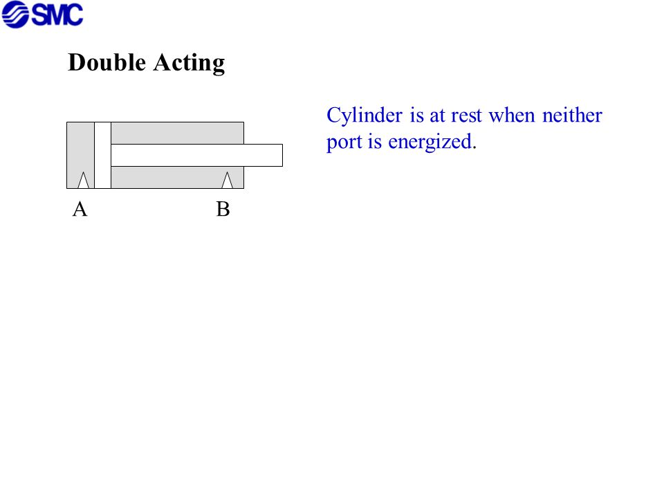 A B Cylinder is at rest when neither port is energized.