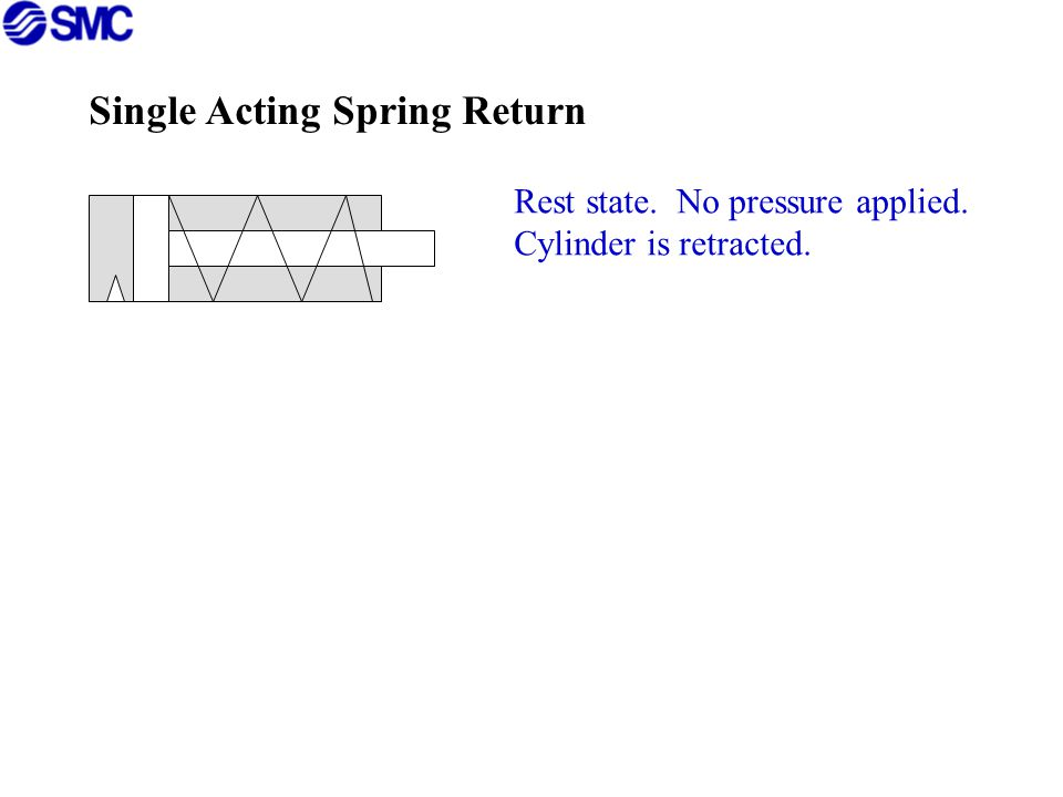 Single Acting Spring Return Rest state.No pressure applied.