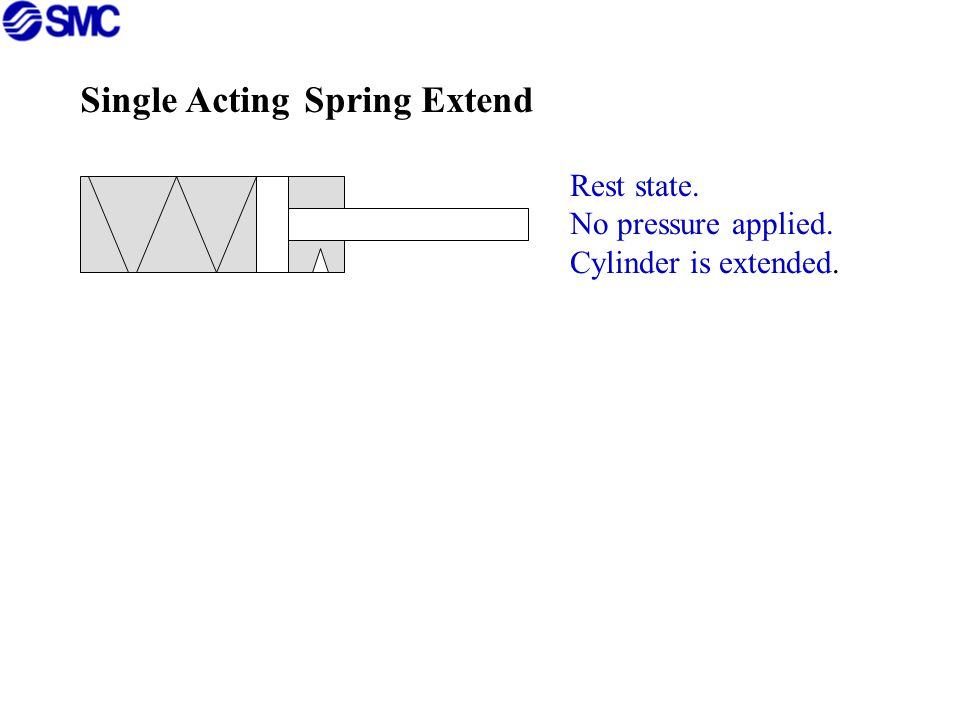 Single Acting Spring Extend Rest state.No pressure applied.