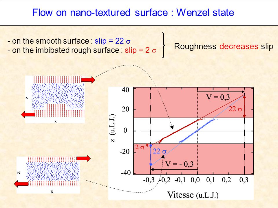 Flow on nano-textured surface : Wenzel state - on the smooth surface : slip = 22  - on the imbibated rough surface : slip = 2  Roughness decreases slip