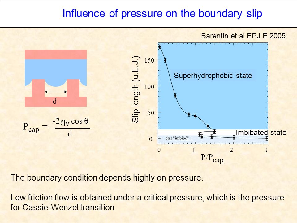 P cap = -2  lv cos  d Influence of pressure on the boundary slip The boundary condition depends highly on pressure.