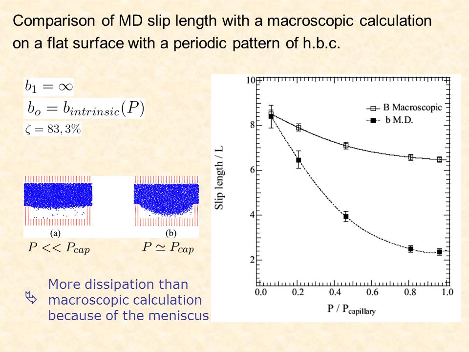 Comparison of MD slip length with a macroscopic calculation on a flat surface with a periodic pattern of h.b.c.