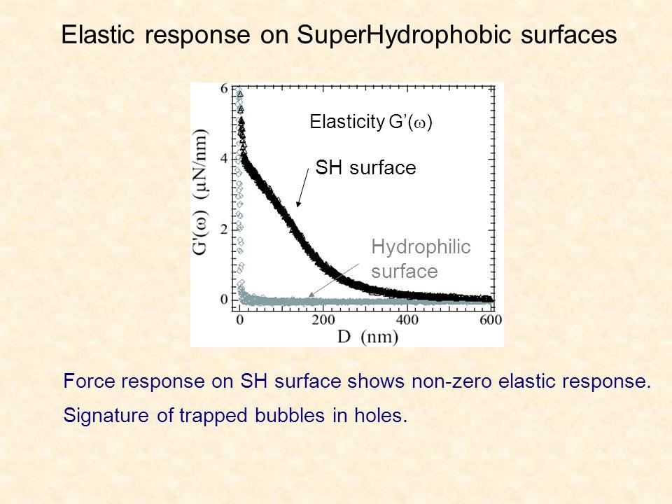 Elastic response on SuperHydrophobic surfaces Elasticity G'(  ) Hydrophilic surface SH surface Force response on SH surface shows non-zero elastic response.